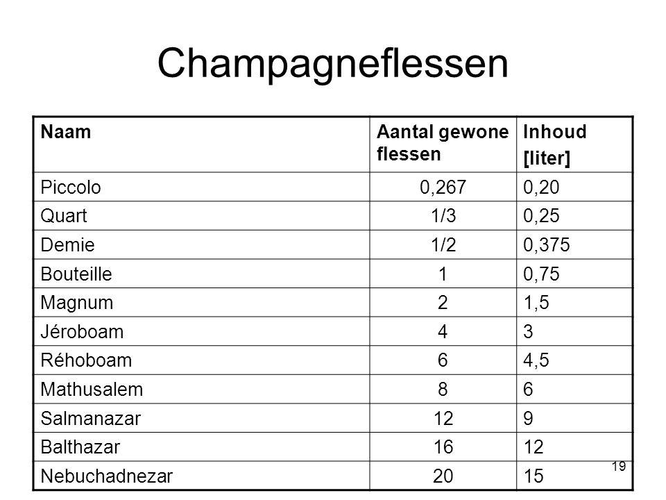 Champagneflessen Naam Aantal gewone flessen Inhoud [liter] Piccolo